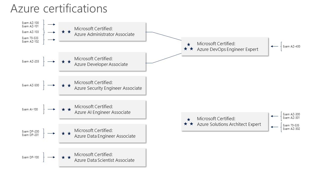 Overview of Microsoft Role-based Certifications - Yannick Reekmans